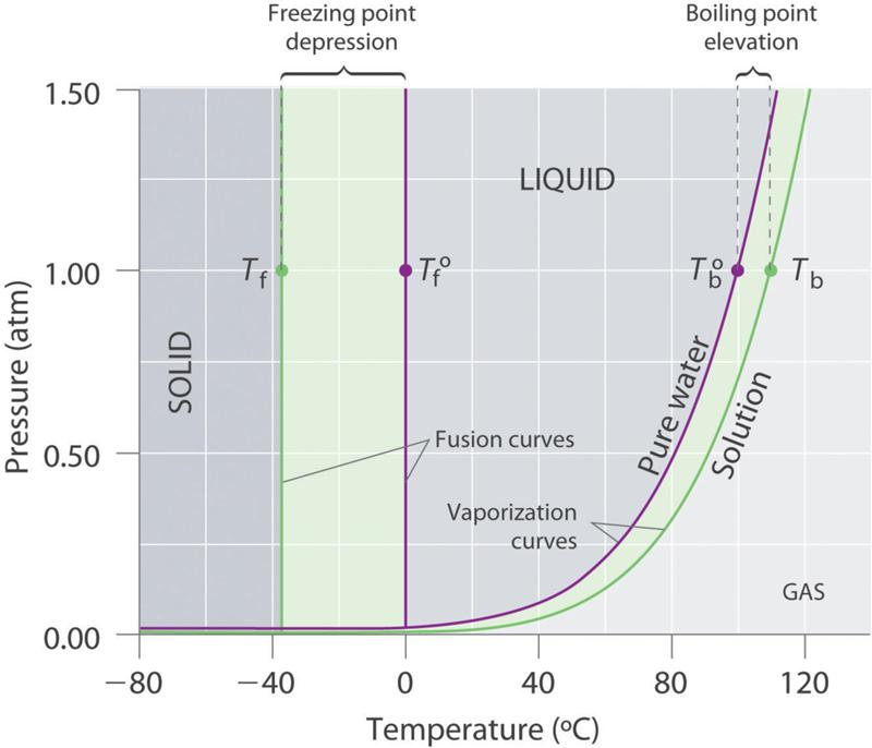 the effect of salt on the boiling temperature of water