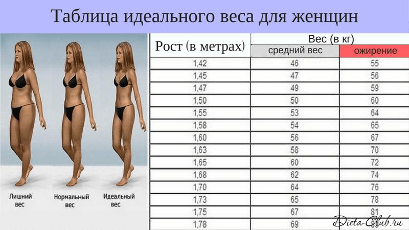 Девушки норма веса по росту