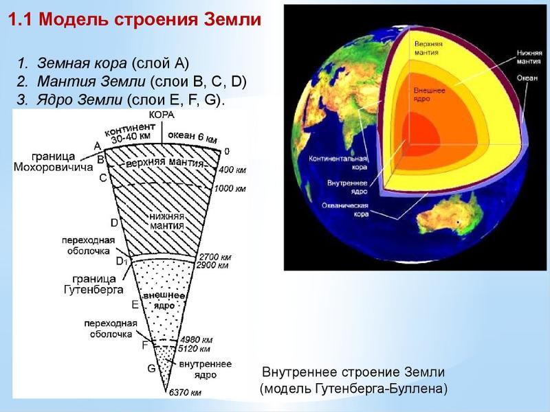 Строение земли в разрезе фото с описанием