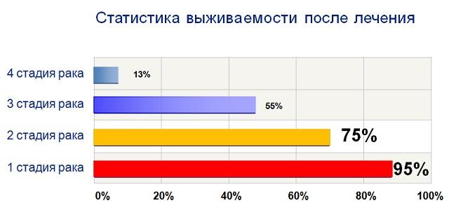 какой процент людей в россии заболевает раком