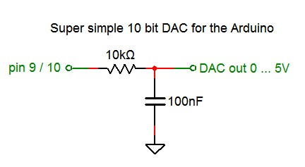 Method for Converting a PWM Output to an Analog