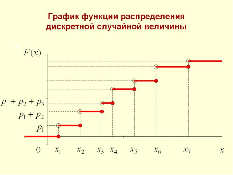 варочная поверхность найти дискретной случайной величины и построить график эти деньги