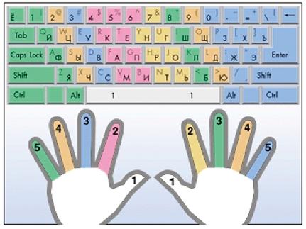 этом случае как правильно печатать на клавиатуре носить