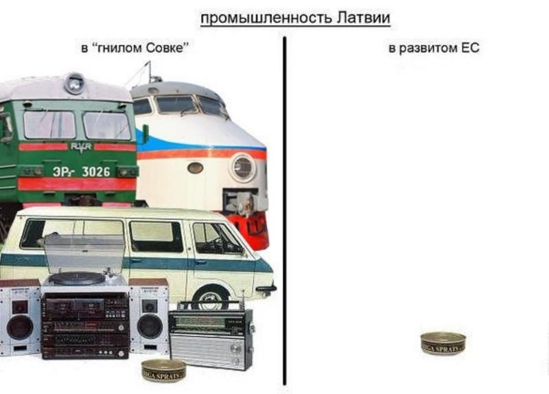 Промышленность Латвии в составе СССР и ЕС
