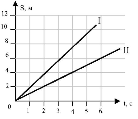 Решение задач по графику физика метод решения не стандартной задачи