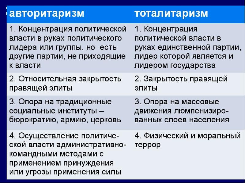 Политический шпаргалка режим антидемократический