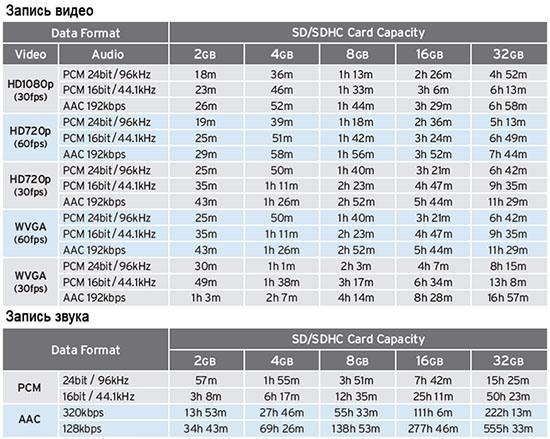 Таблица размера фотографии и объема данных
