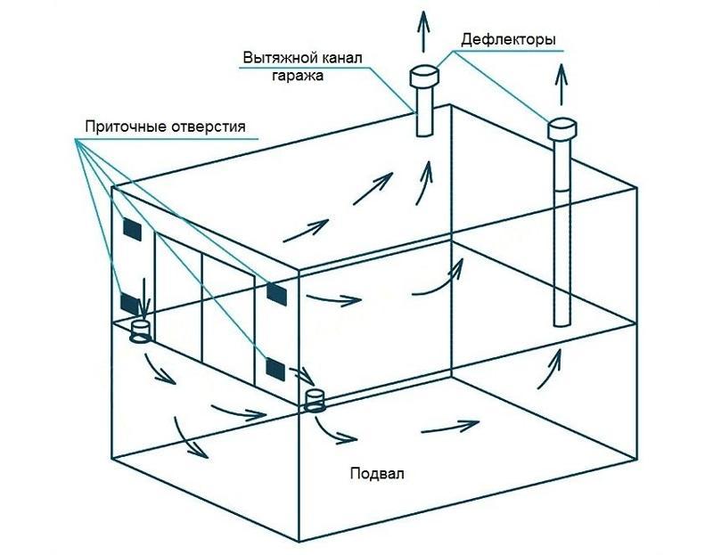 вентиляция гаража и подвала