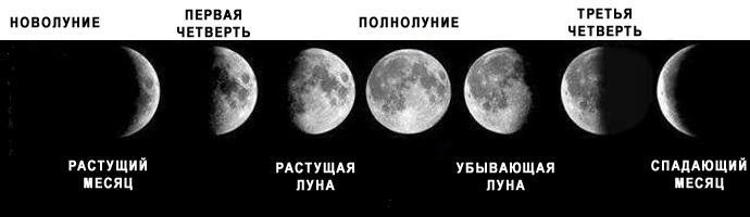 какая сейчас луна в красноярске растущая или убывающая еще раз главном