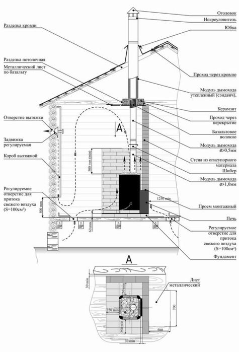 Как сделать фундамент под печь в баню с теплообменником ферингер лада с теплообменником
