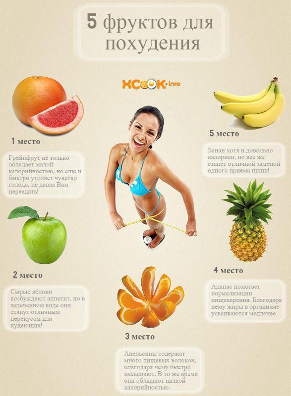 От каких продуктов похудеть вес