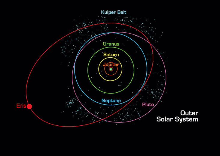 Dwarf Planet Facts  Interesting Facts about the Dwarf Planets