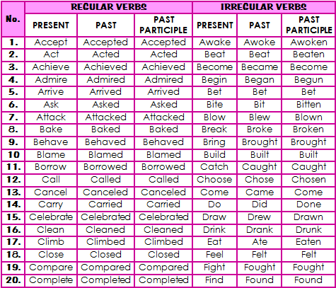 regular verbs and irregular verbs 1 regular verbs list there are thousands of regular verbs in english this is a list of 600 of the more common regular verbs note that there are some spelling variations in american english (for example, practise.
