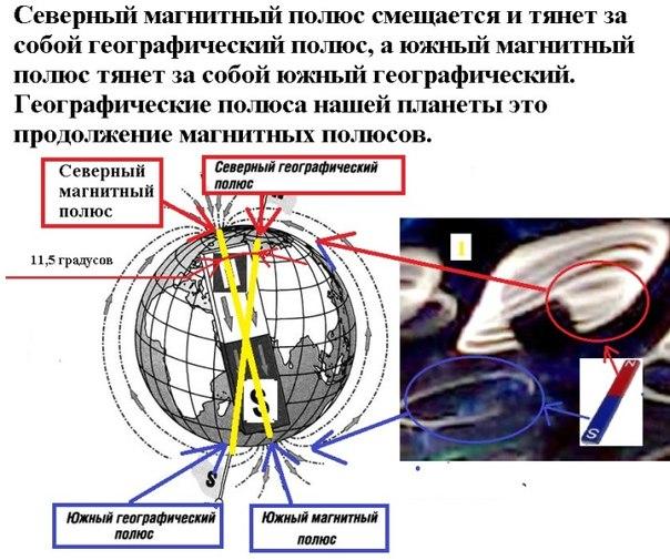 разница между северным магнитным полюсом и географическим время оно