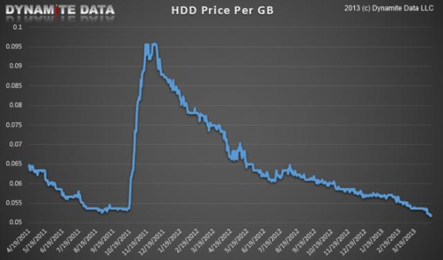 Data Loss and Hard Drive Failure - DeepSpar Data Recovery