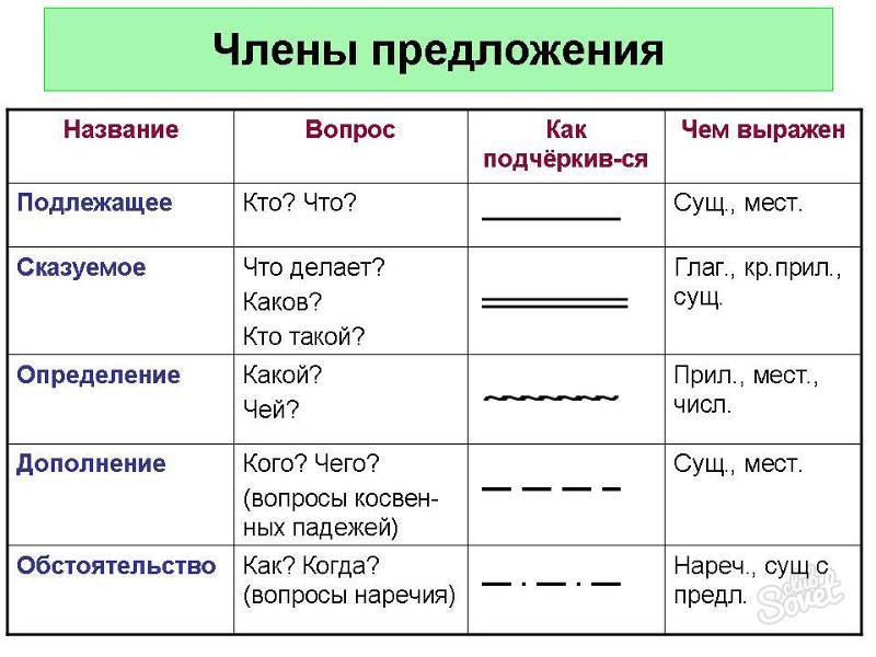 Глагол главный член предложения